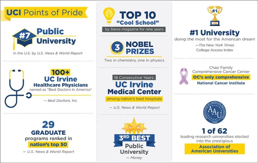 uci18_top10_distinctions